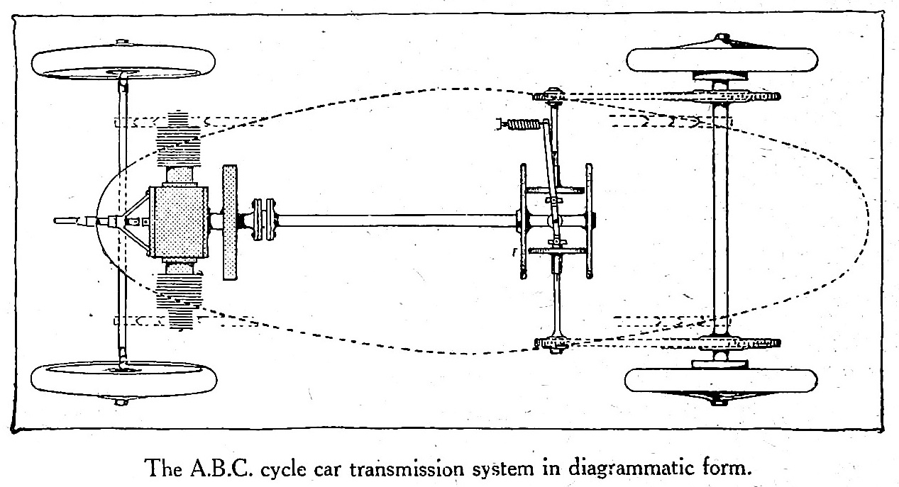 The development of and my interest in the abc light car abc the development of and my interest in the abc light car abc road motors pooptronica Choice Image
